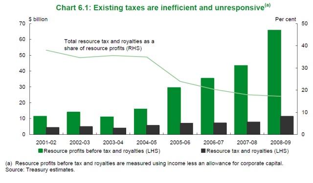 tax and royalties inefficiencies